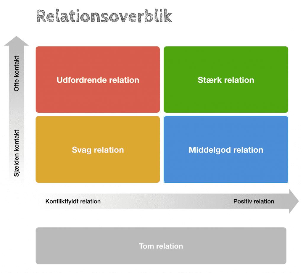 Et relationsoverblik er relevant, når man skal arbejde med at skabe gode relationer